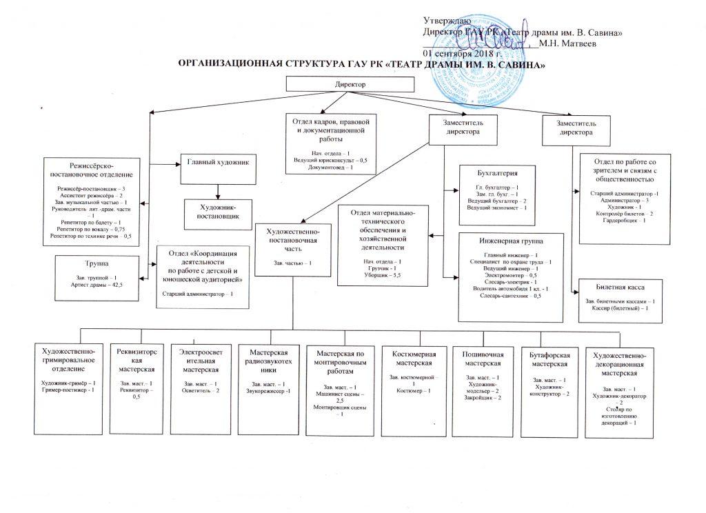 Организационная структура театра драмы им. В. Савина